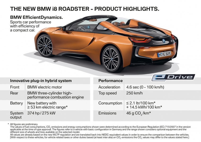 BMW i8 Roadster unveiled – only 60 kg heavier; i8 Coupe also gets new battery, 50% better EV range Image #745870