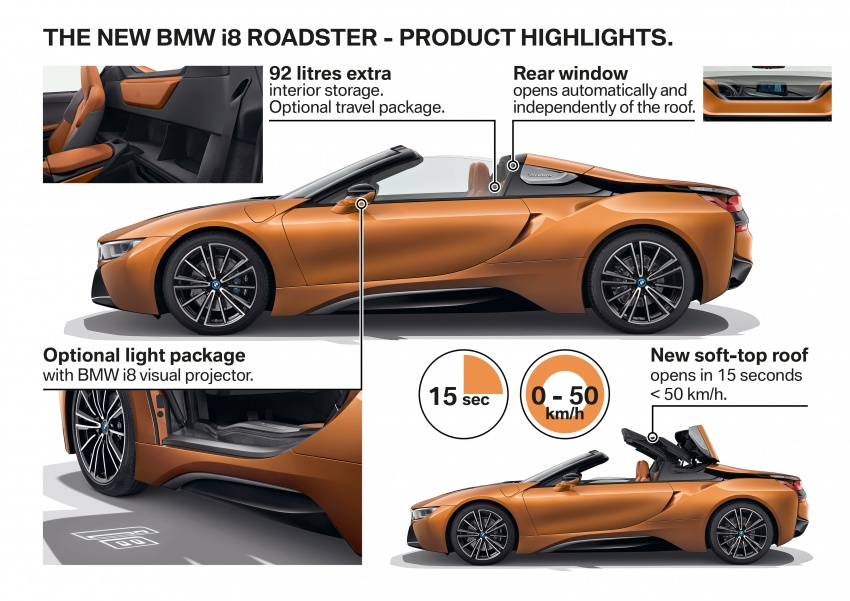 BMW i8 Roadster unveiled – only 60 kg heavier; i8 Coupe also gets new battery, 50% better EV range Image #745873