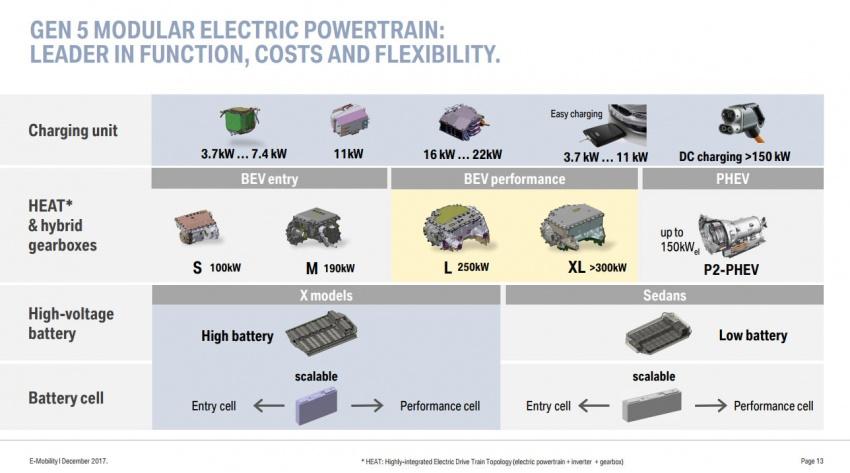 BMW dedah perancangan untuk model elektrik – 25 model baru menjelang tahun 2025, platform serbaguna Image #747766