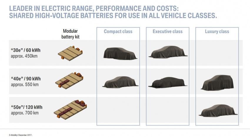 BMW dedah perancangan untuk model elektrik – 25 model baru menjelang tahun 2025, platform serbaguna Image #747768