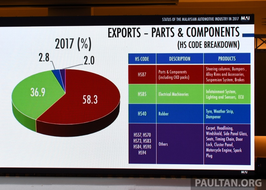 Malaysian automotive industry showed 'continuous holistic growth' in 2017 – Mustapa Image #766465