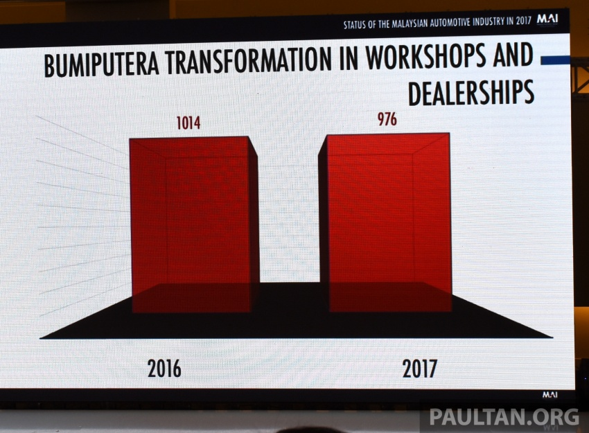 Malaysian automotive industry showed 'continuous holistic growth' in 2017 – Mustapa Image #766476