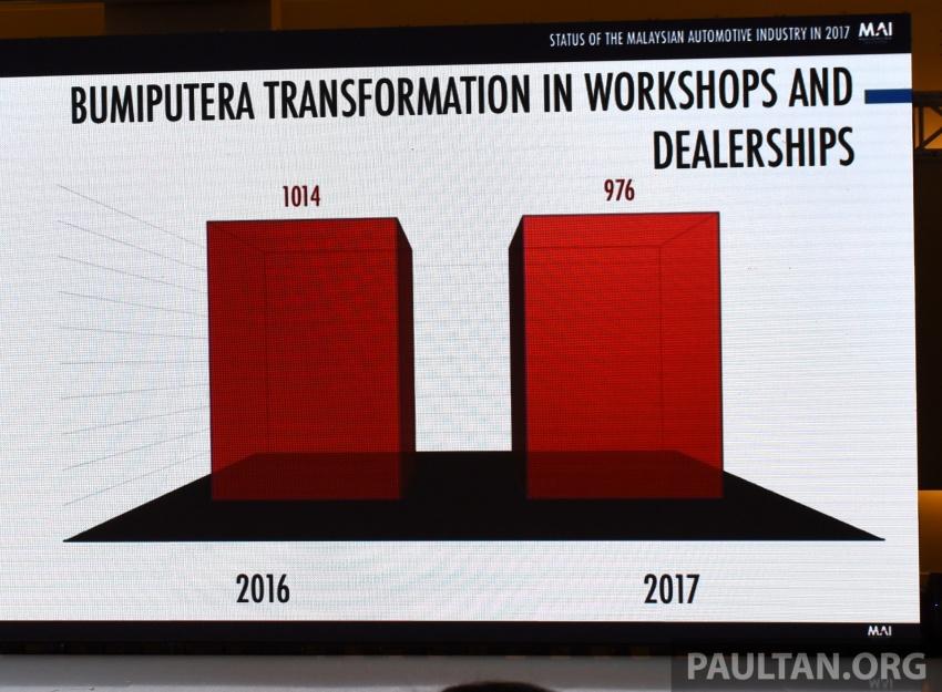 Industri Automotif Malaysia meningkat pada 2017, dipandu Dasar Automotif Negara – Mustapa Mohamed Image #766545