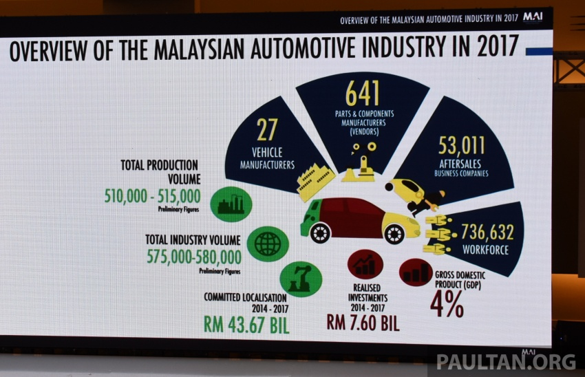Malaysian automotive industry showed 'continuous holistic growth' in 2017 – Mustapa Image #766444