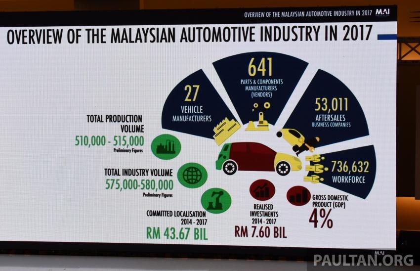 Industri Automotif Malaysia meningkat pada 2017, dipandu Dasar Automotif Negara – Mustapa Mohamed Image #766516