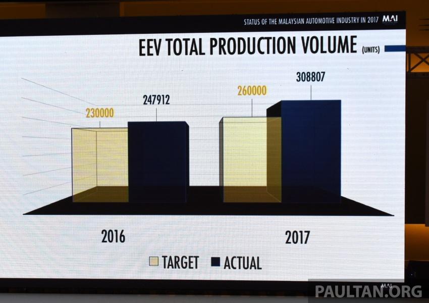 Industri Automotif Malaysia meningkat pada 2017, dipandu Dasar Automotif Negara – Mustapa Mohamed Image #766523