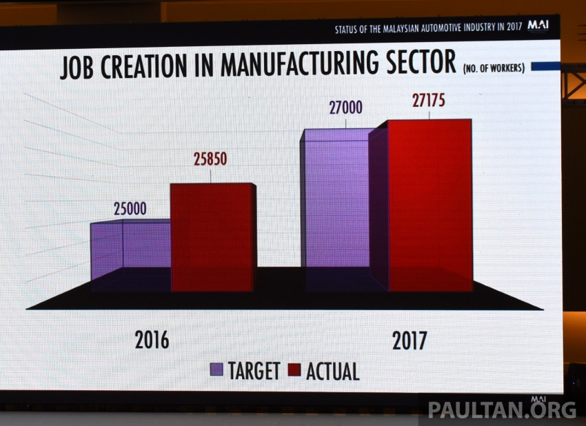 Malaysian automotive industry showed 'continuous holistic growth' in 2017 – Mustapa Image #766453