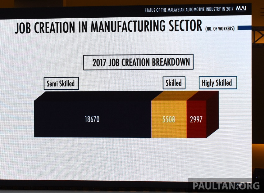 Malaysian automotive industry showed 'continuous holistic growth' in 2017 – Mustapa Image #766454