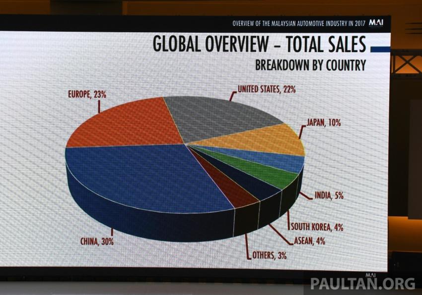 Industri Automotif Malaysia meningkat pada 2017, dipandu Dasar Automotif Negara – Mustapa Mohamed Image #766553