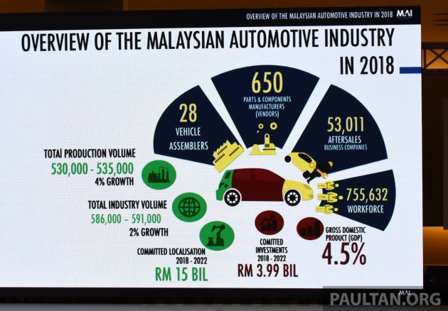 Malaysian automotive industry outlook for 2018 - growth