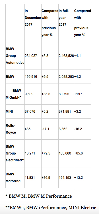 2017 premium brand car sales – all-time records for Mercedes-Benz, BMW, Audi; but who came out tops? Image #764257