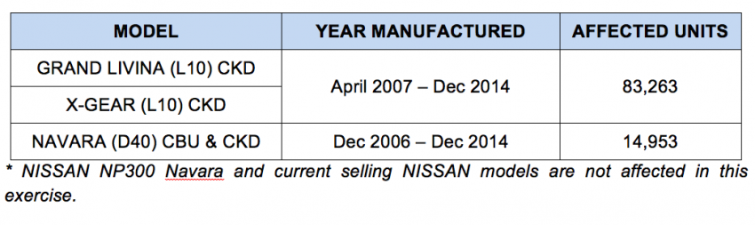 ETCM extends Takata airbag recall to Nissan Grand Livina, X-Gear, Navara D40 – 98,216 units involved Image #771226