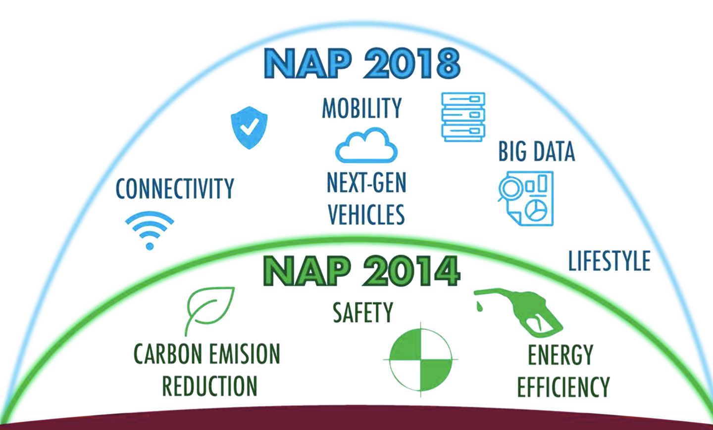 national automotive policy Read more about draft national auto policy lays thrust on green mobility on business standard the government today unveiled the draft national auto policy.