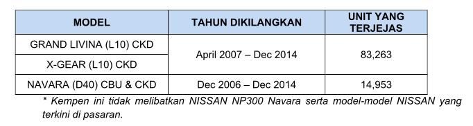 Isu beg udara Takata: ETCM panggil balik 98,216 unit kenderaan Nissan – Grand Livina, X-Gear, Navara D40 Image #771290