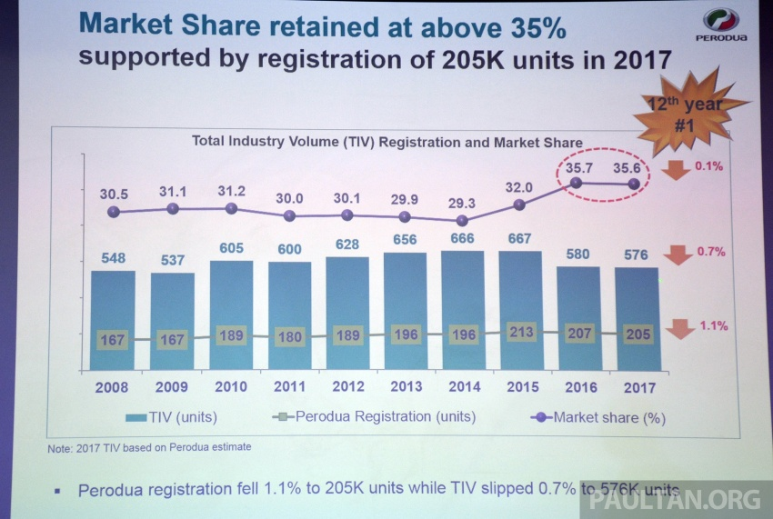 Perodua exceeds 2017 sales target with 204,900 units, above 35% market share – aims for 209k in 2018 Image #767432
