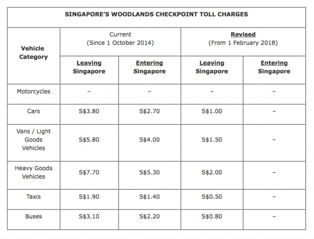 No More Toll At S Pore Woodlands Checkpoint From Feb Paultan Org