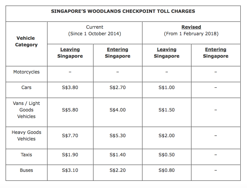 No more toll at S'pore Woodlands checkpoint from Feb Image #757939