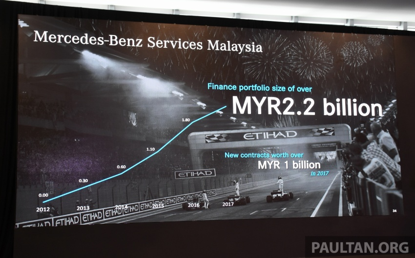 Mercedes-Benz Malaysia sets another record year in 2017 – 12,045 vehicles delivered, 2.3% up from 2016 Image #759563