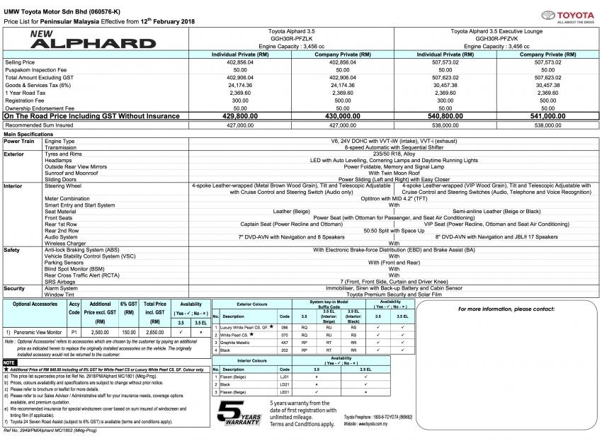 Toyota Alphard, Vellfire facelift prices – RM351k-541k Image #778728
