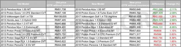 harga kereta proton 2019