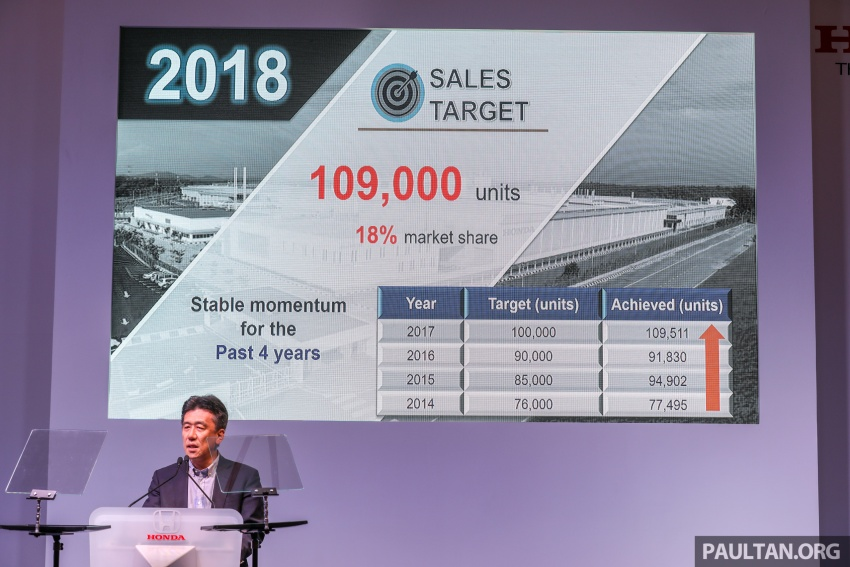 Honda Malaysia sets 109,000 sales target for 2018, 18% market share from estimated 600,000 TIV Image #775969