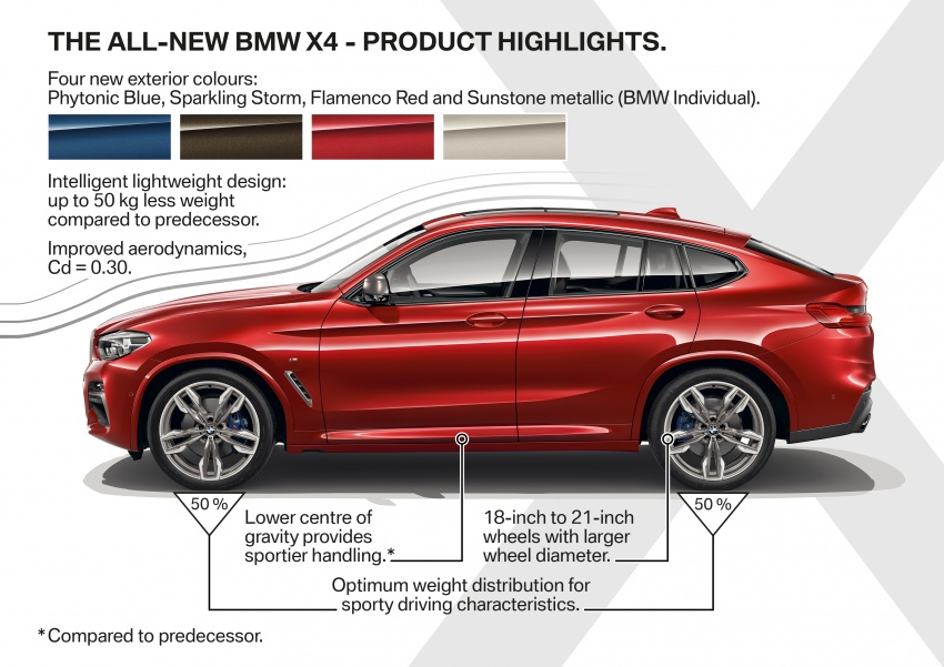 G02 BMW X4 unveiled with M40i and M40d variants Image #779264