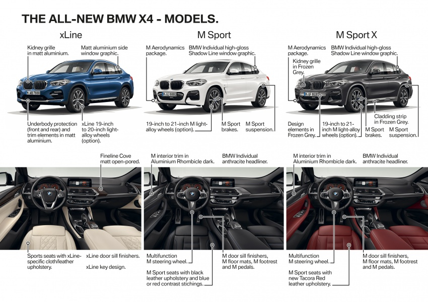 G02 BMW X4 unveiled with M40i and M40d variants Image #779266