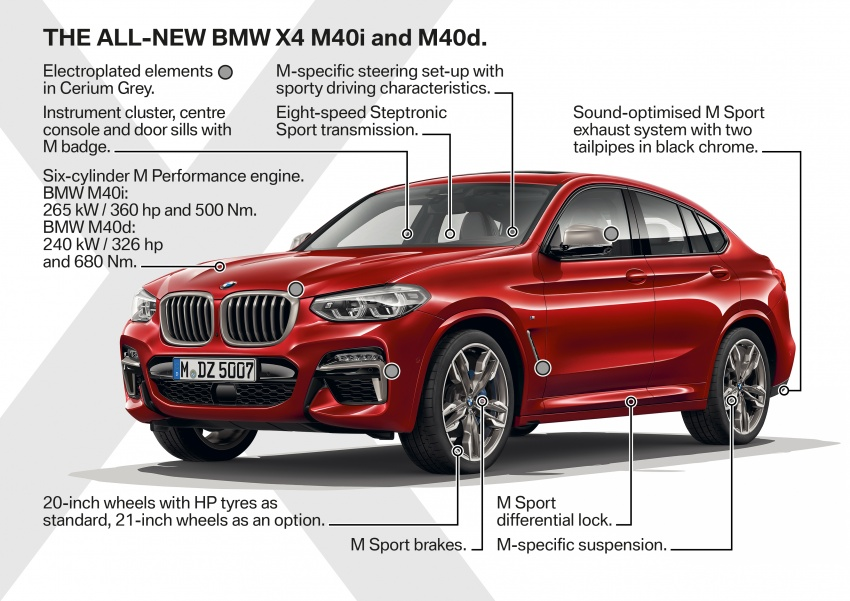 G02 BMW X4 unveiled with M40i and M40d variants Image #779269