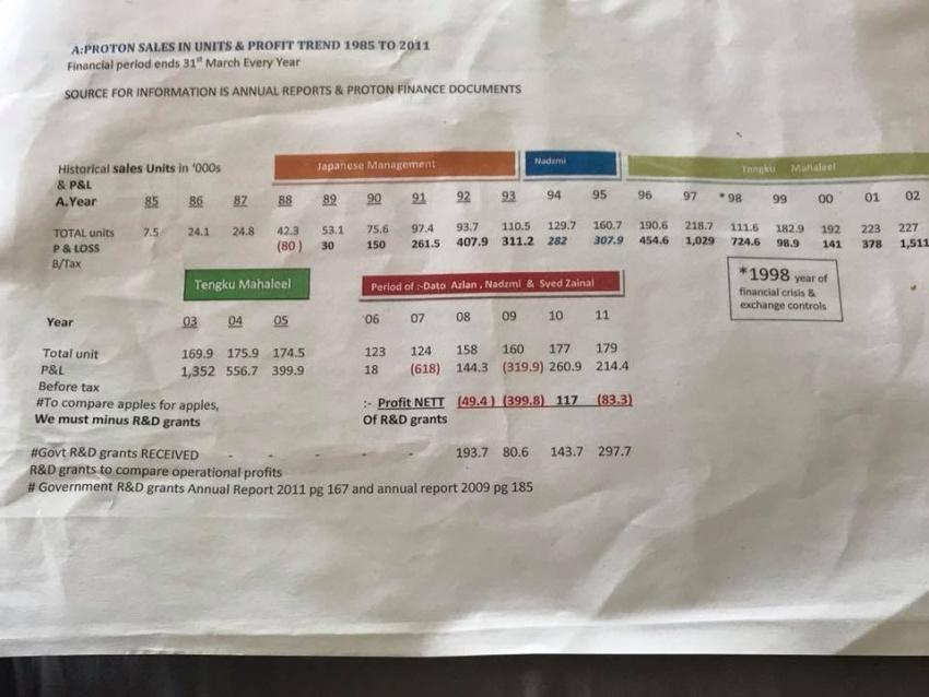 Proton had plans for Gen2 wagon, 5-door Satria Neo, sporty MPV, SUV and V6 engines – Tengku Mahaleel Image #779825