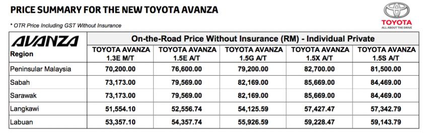 Toyota Avanza 1.5X bakal diperkenalkan di Malaysia – tempahan telah dibuka, harga bermula RM82,700 Image #776392