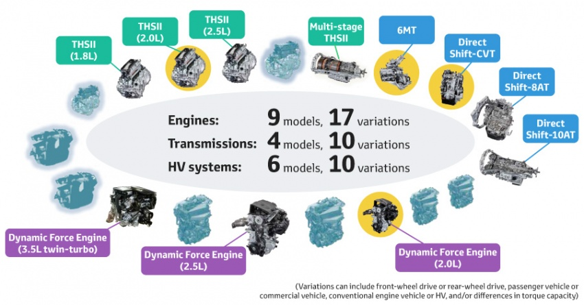 Toyota reveals new 2.0L Dynamic Force Engine, 2.0L hybrid system, Direct Shift-CVT, 4WD systems Image #783267