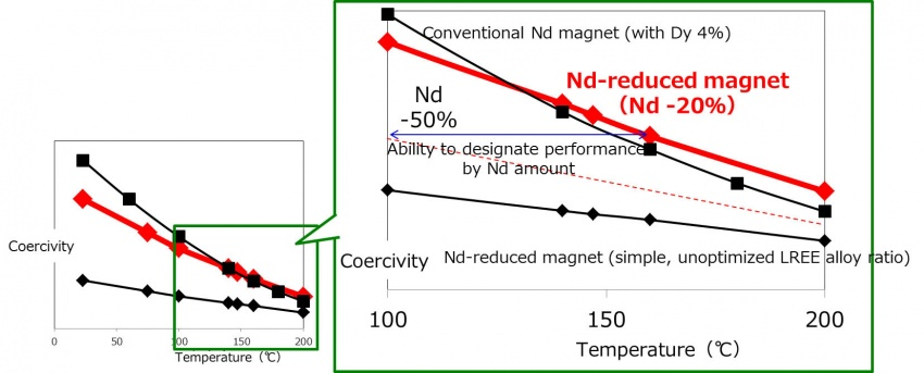Toyota develops new, neodymium-reduced magnet Image #781986