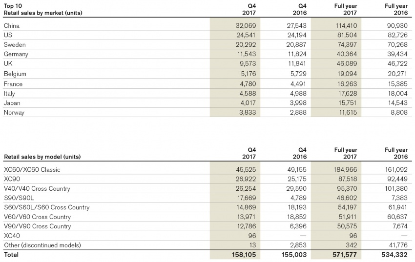 Volvo Cars' profit up 27.7% to SEK14.1 billion in 2017 Image #777752