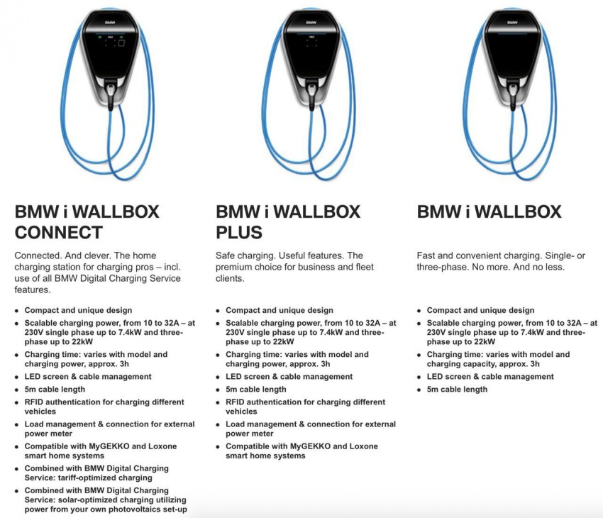 BMW launches three i Wallbox charge stations in Ipoh Image #798466