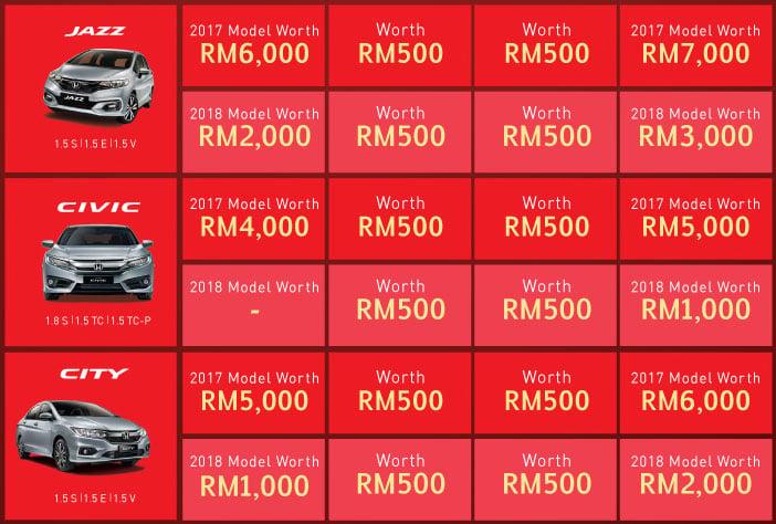 Honda M'sia anjur kempen 'The Power of 3 Rewards' sehingga 31 Mac – ganjaran sehingga RM9,000 Image #788902