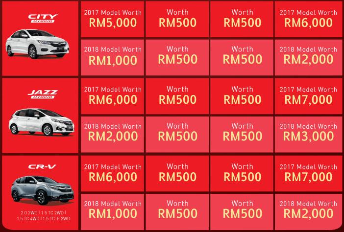 Honda M'sia anjur kempen 'The Power of 3 Rewards' sehingga 31 Mac – ganjaran sehingga RM9,000 Image #788903