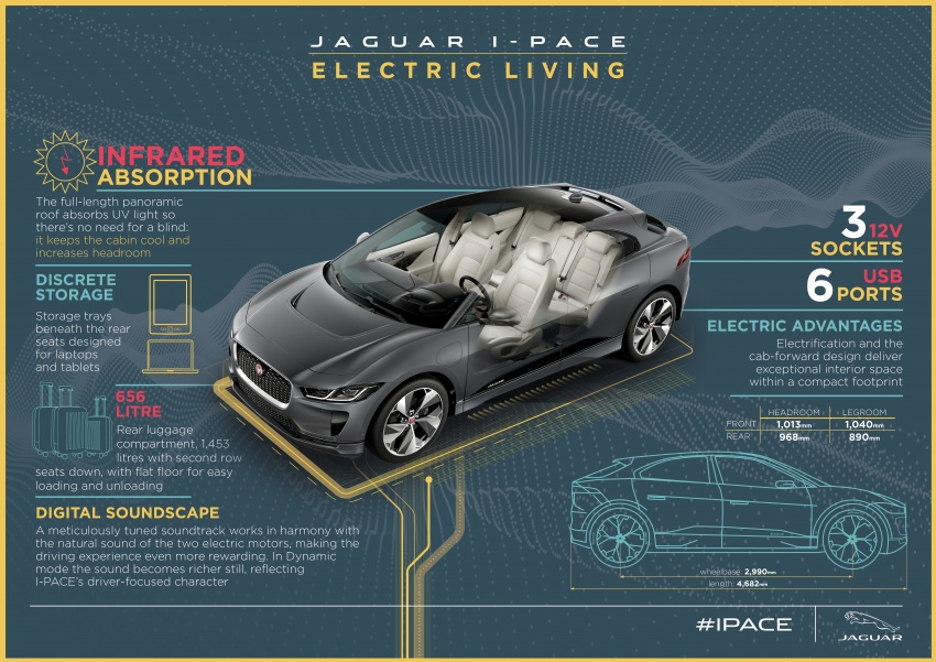 Jaguar I-Pace – brand's first all-electric vehicle debuts with 400 PS, 0-100 km/h in 4.8 seconds, 480 km range Image #785032