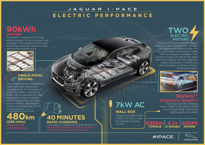 Jaguar I-Pace – brand's first all-electric vehicle debuts with 400 PS, 0-100 km/h in 4.8 seconds, 480 km range Image #785033