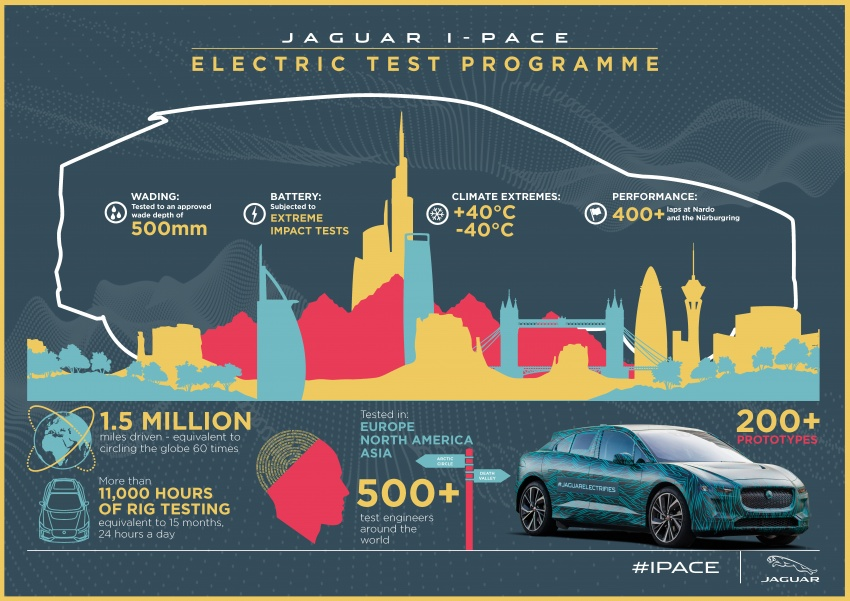 Jaguar I-Pace – brand's first all-electric vehicle debuts with 400 PS, 0-100 km/h in 4.8 seconds, 480 km range Image #785034