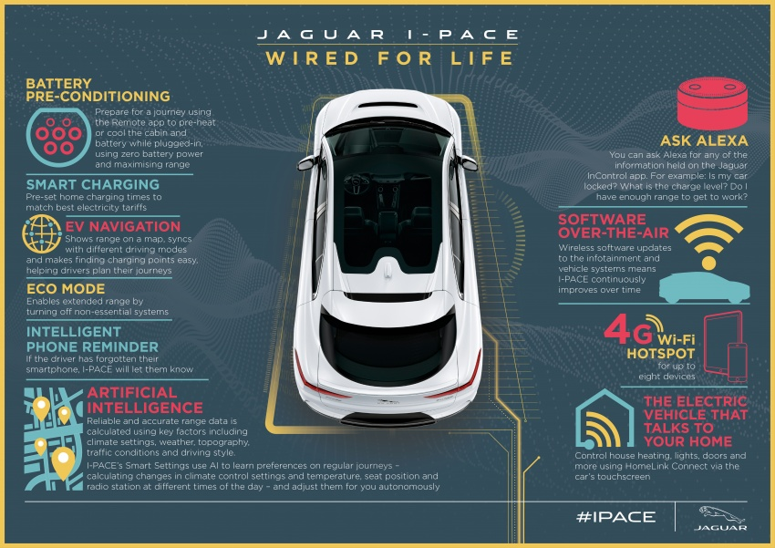 Jaguar I-Pace – brand's first all-electric vehicle debuts with 400 PS, 0-100 km/h in 4.8 seconds, 480 km range Image #785035