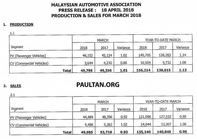 Auto Sales Data May 2018: March 2018 Malaysia Vehicle Sales Up 23.2% From Feb