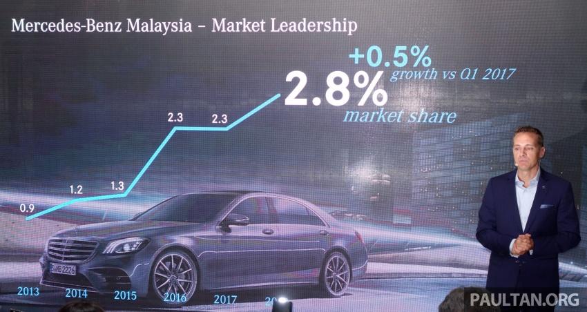 Mercedes-Benz Malaysia catat rekod jualan Q1 terbaik setakat ini – 3,335 unit terjual, peningkatan 13.2% Image #805740