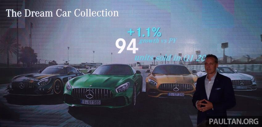 Mercedes-Benz Malaysia catat rekod jualan Q1 terbaik setakat ini – 3,335 unit terjual, peningkatan 13.2% Image #805744