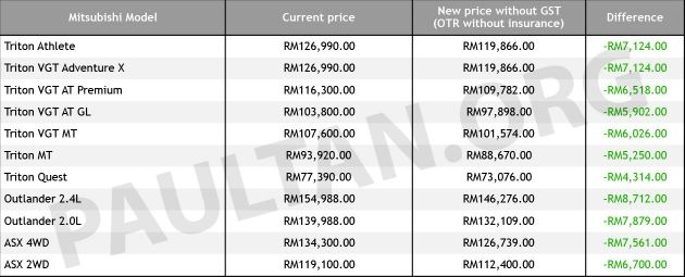 Gst Zero Rated Mitsubishi Motor Malaysias Vehicle Prices Reduced
