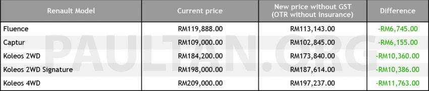 GST zero-rated: Renault prices down by up to RM12k Image #821518