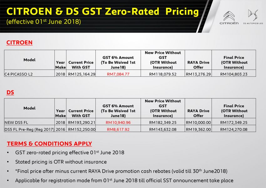 GST zero-rated: Citroen, DS prices up to RM10k down Image #819605