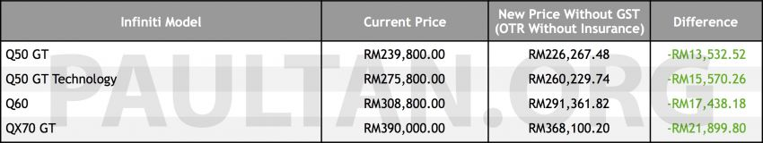 GST zero-rated: Infiniti prices now up to RM21.9k lower Image #822805