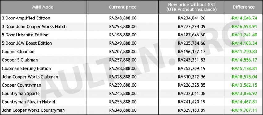 GST zero-rated: MINI prices reduced by up to RM19k Image #818880