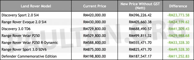 GST zero-rated: Jaguar Land Rover Malaysia releases new prices of