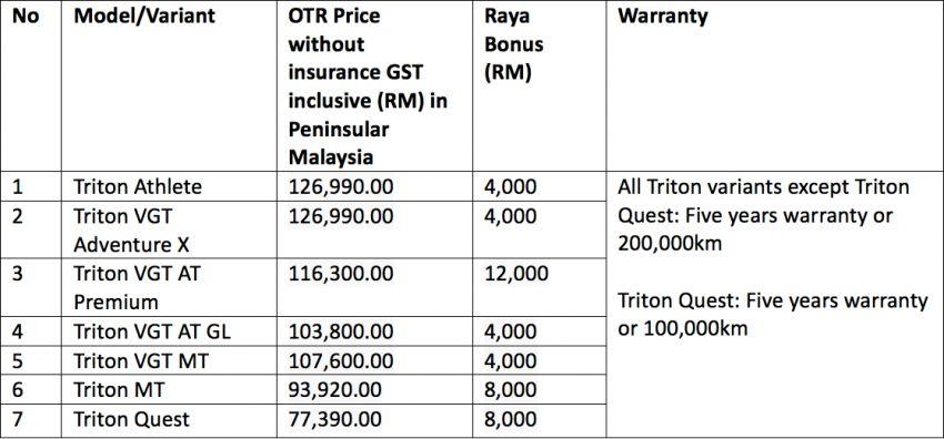 Mitsubishi Raya Bonus offers up to RM12k off, free kit Image #815700